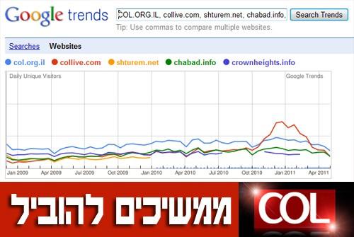 מדד גוגל העולמי: COL - אתר החדשות הגדול והחזק בחב