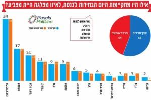 סקרי סוף השובע קובעים: עוצמה לישראל מתחזקת